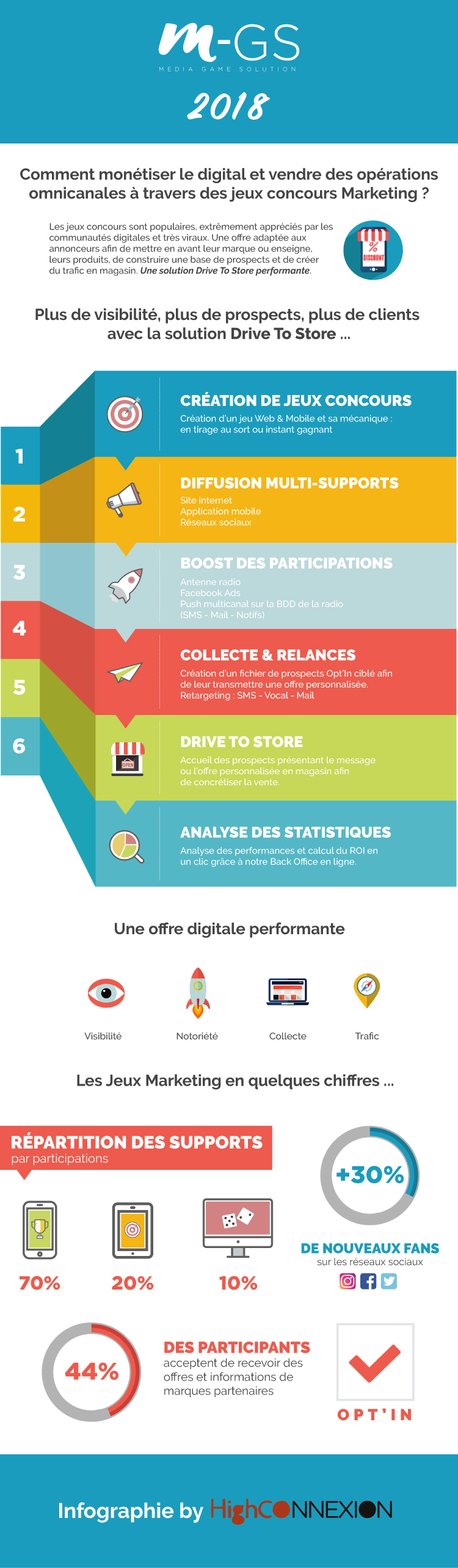 infographie-mediagamesolution